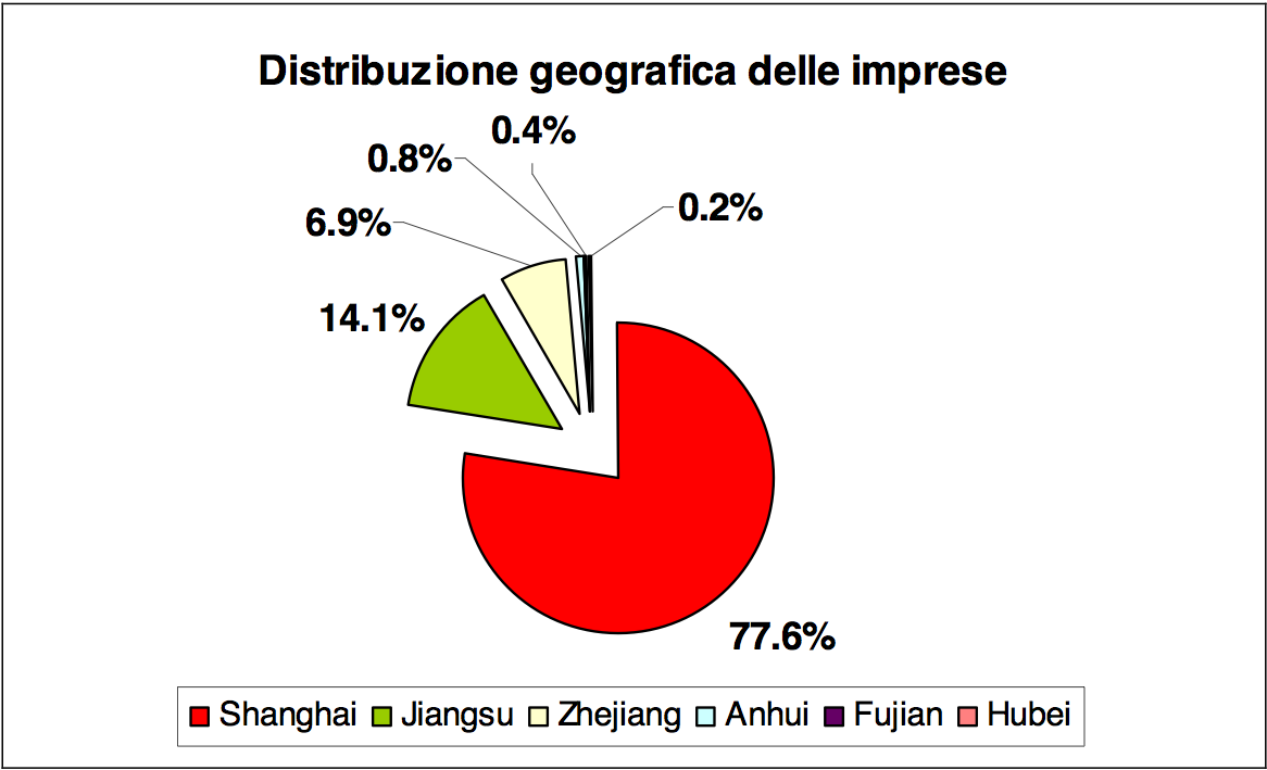 In the last years it has strongly grown the number of Italian enterprises that have established representation sites and offices in the provinces of Eastern China, especially in the Shanghai Municipality (Data source: Italian Trade Commission- Shanghai Office)