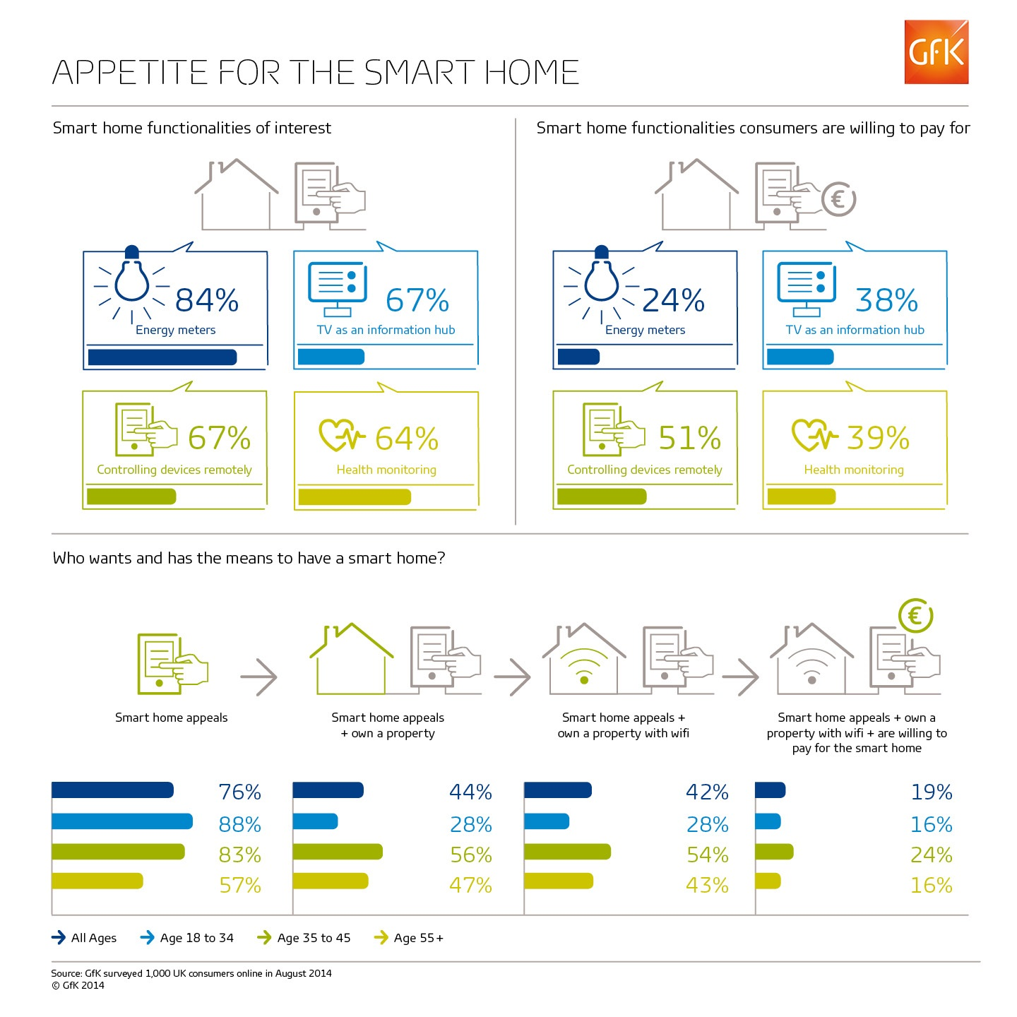GfK-Infographic_Smart-Home-Nov-2014