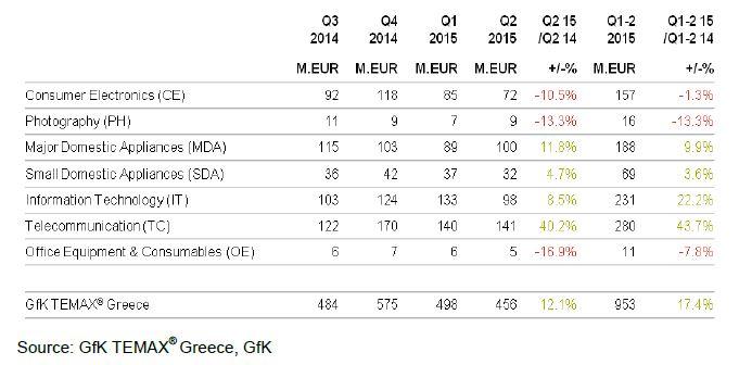 gfk grecia tab 2