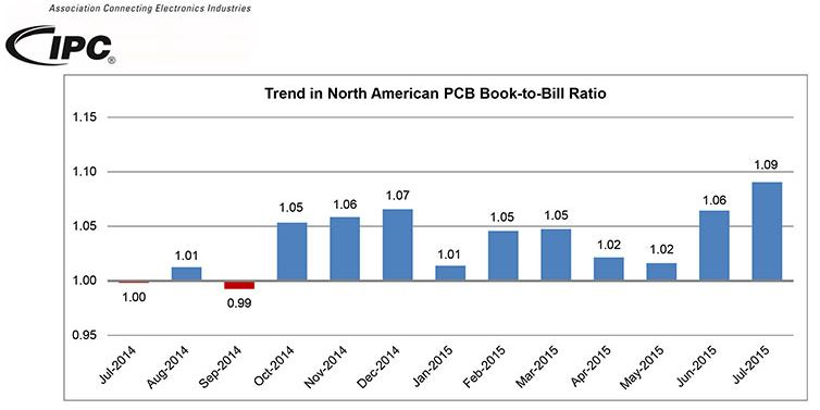 ipc graf 1