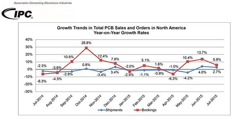 ipc graf 2