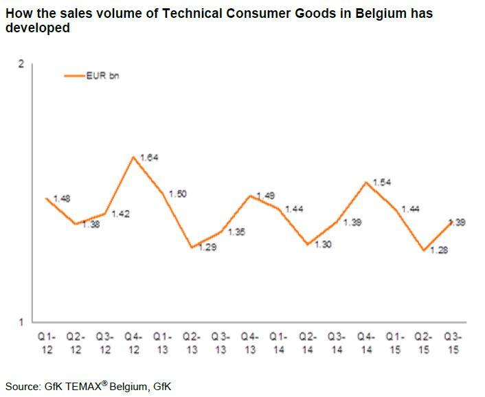 gfk belgio graf1