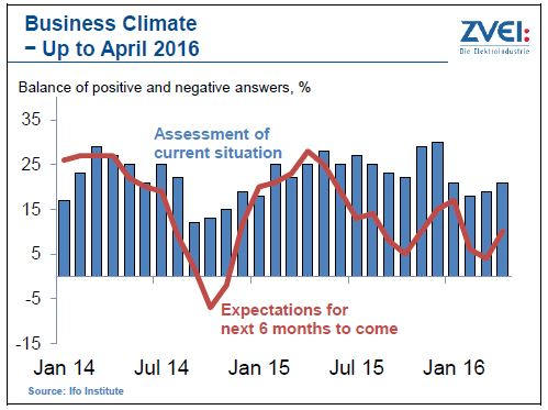 zvei business climate