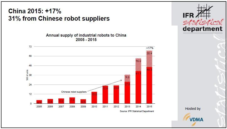 ifr-china_graph_robot_shipments_2015_01